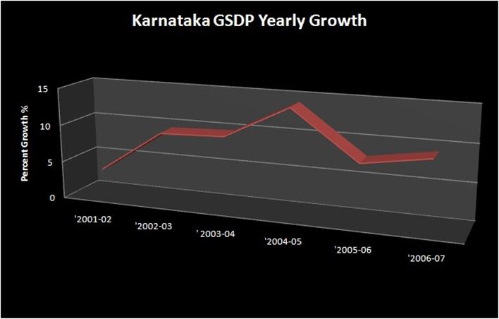 Karnataka industry